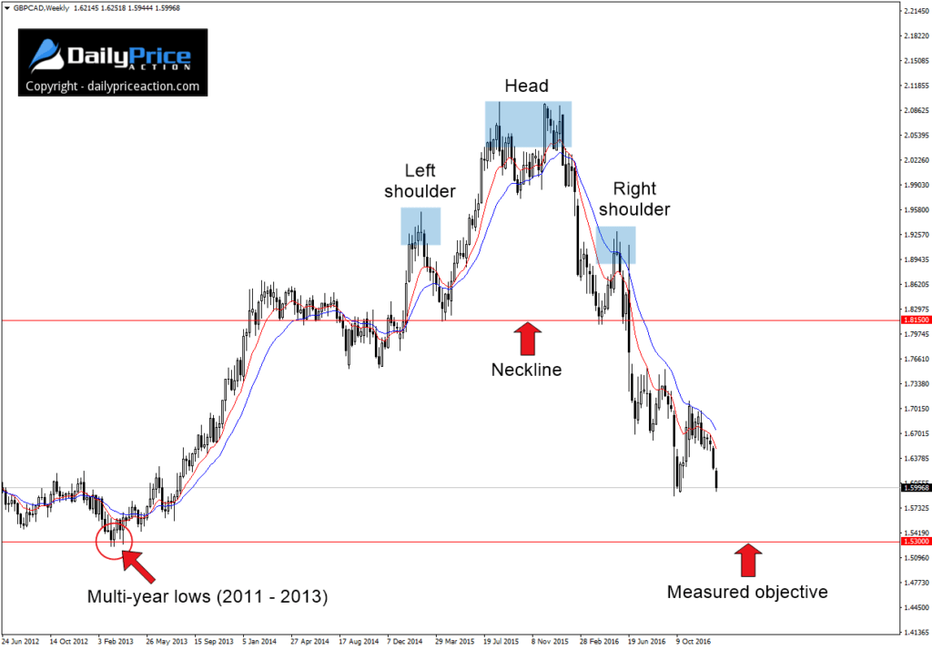 gbpcad-head-and-shoulders-1024x714