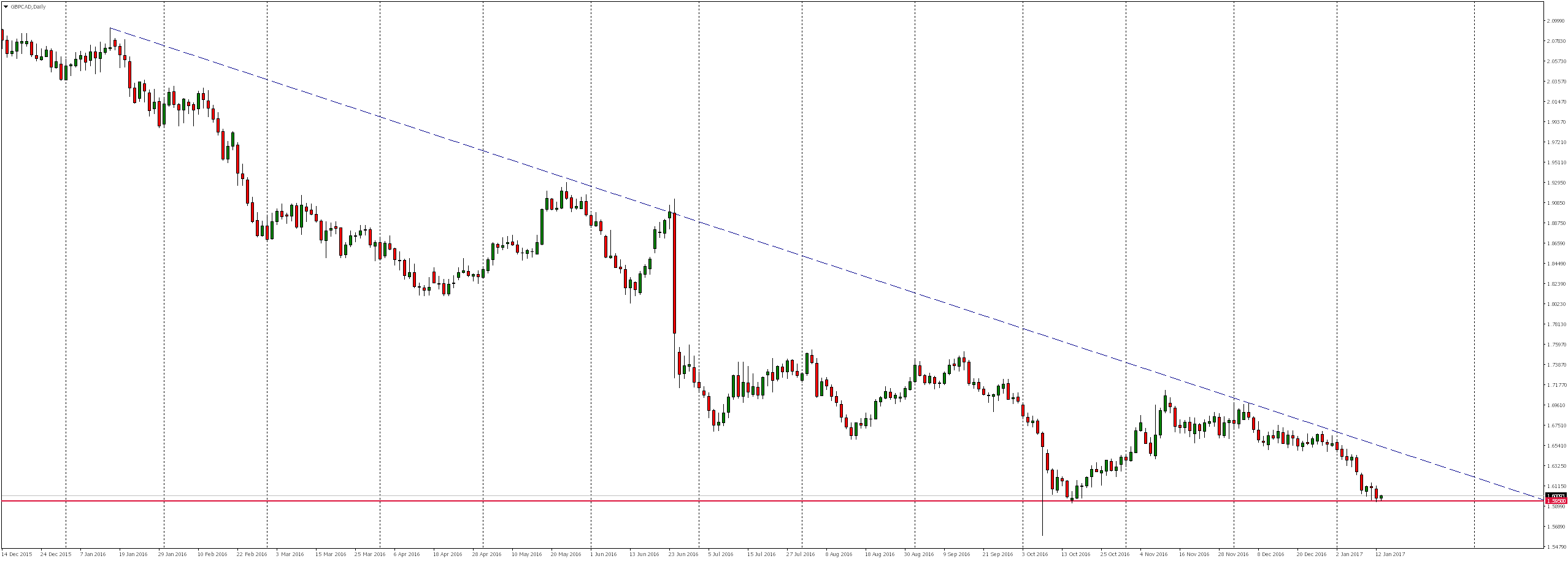 GBPCAD Daily