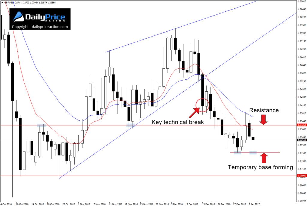 GBP/USD D1 - #1 kluczowe techniczne wybicie, #2 opór, #3 tymczasowa baza (wsparcie)