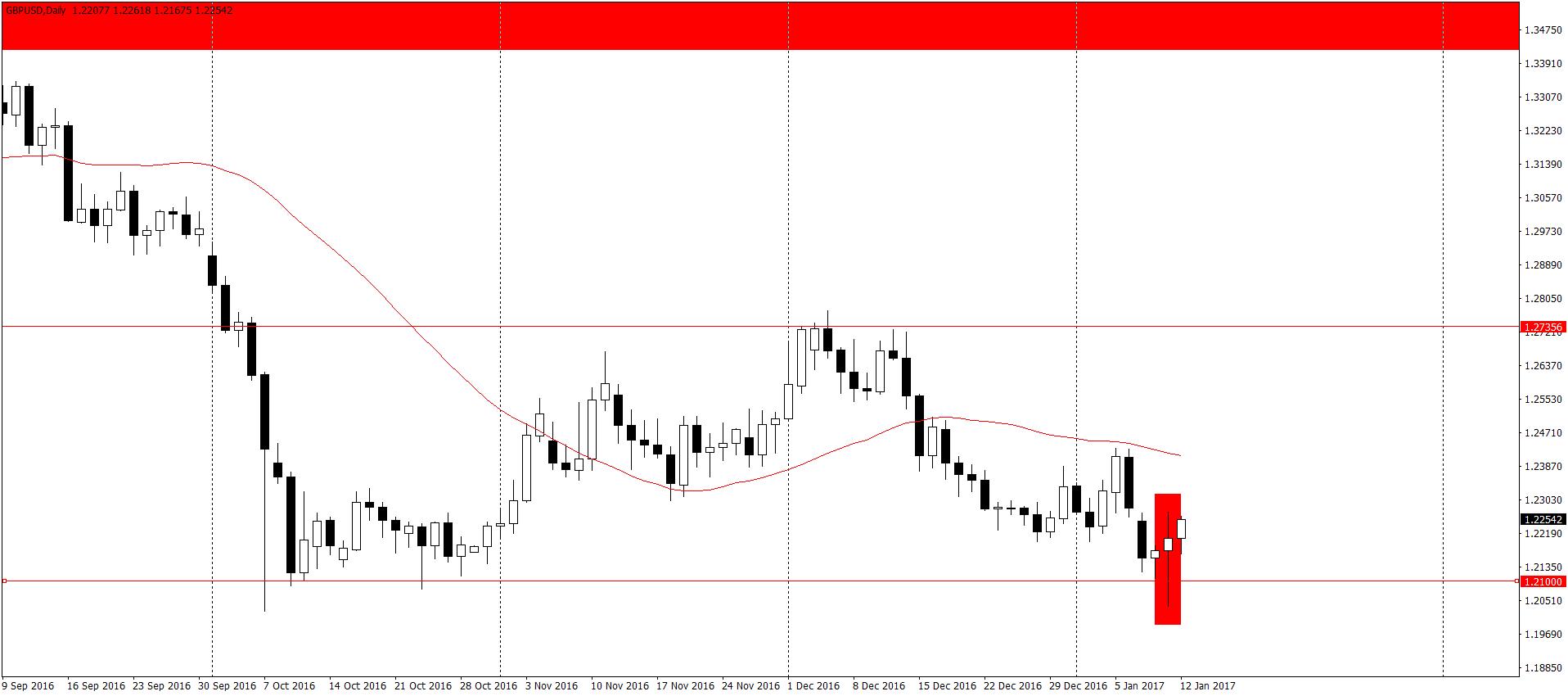 GBP/USD D1 – wzrostowy pin bar pojawił się również na popularnym kablu