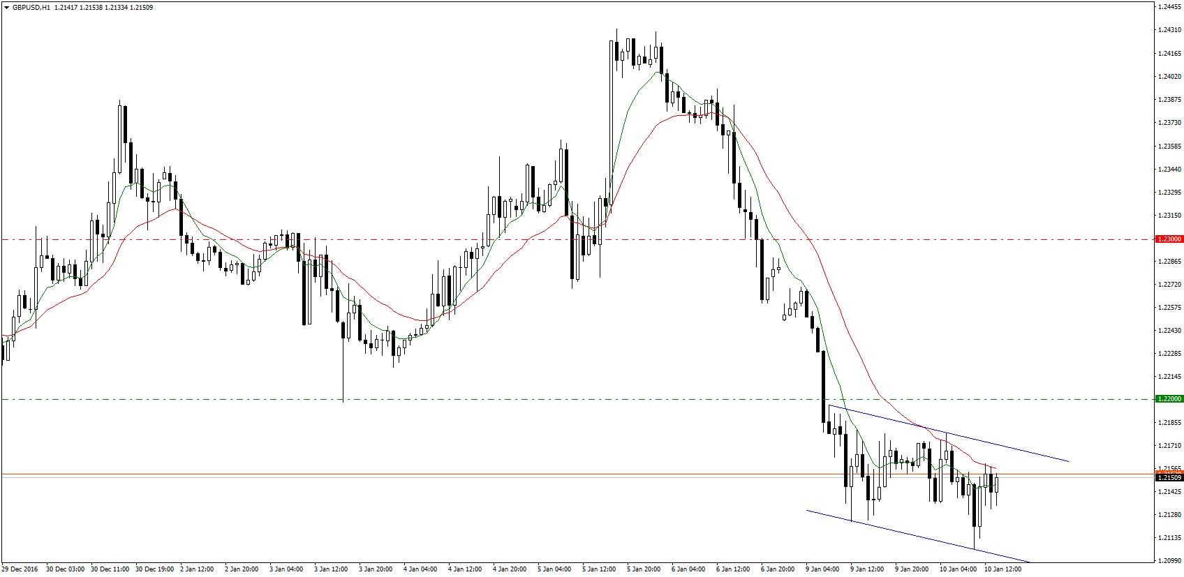 GBP/USD w dość szerokim kanale spadkowym. Mimo to, analitycy Citi rekomendują shorty dopiero z poziomu 1,2200. Stosunek zysku do ryzyka proponowanej pozycji wynosi 2:1