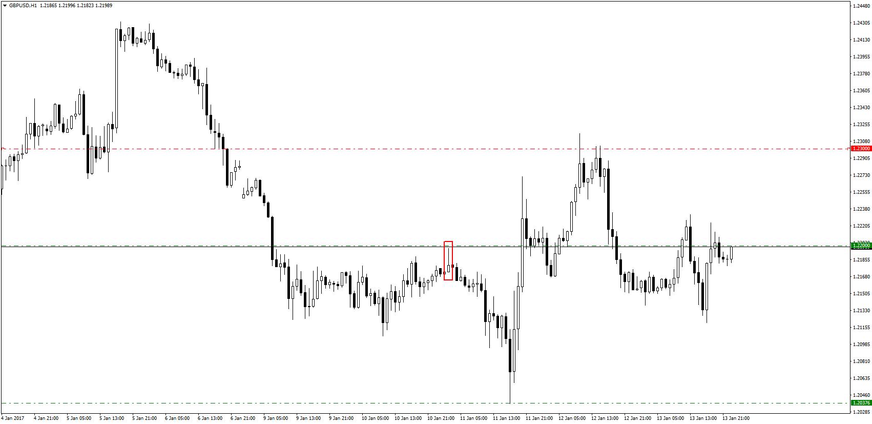 Ostatnie dni na GBP/USD to istny 'rollercoaster'. W ramce, pierwsza świeca na której mogliśmy wchodzić w pozycję.