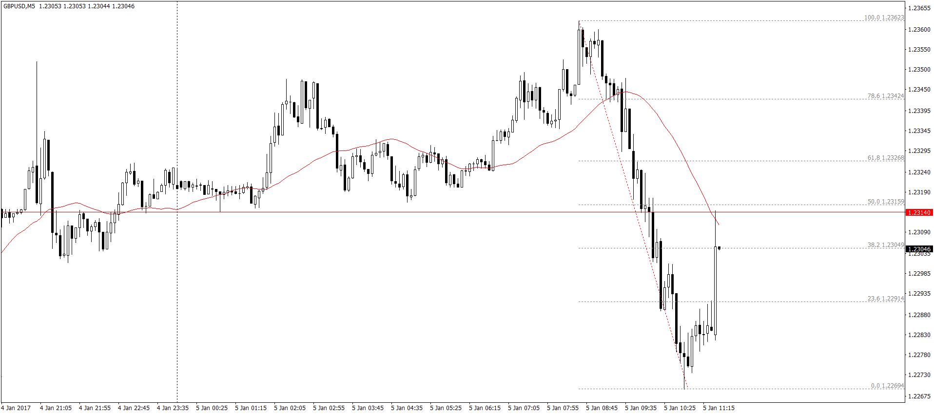 GBP/USD M5