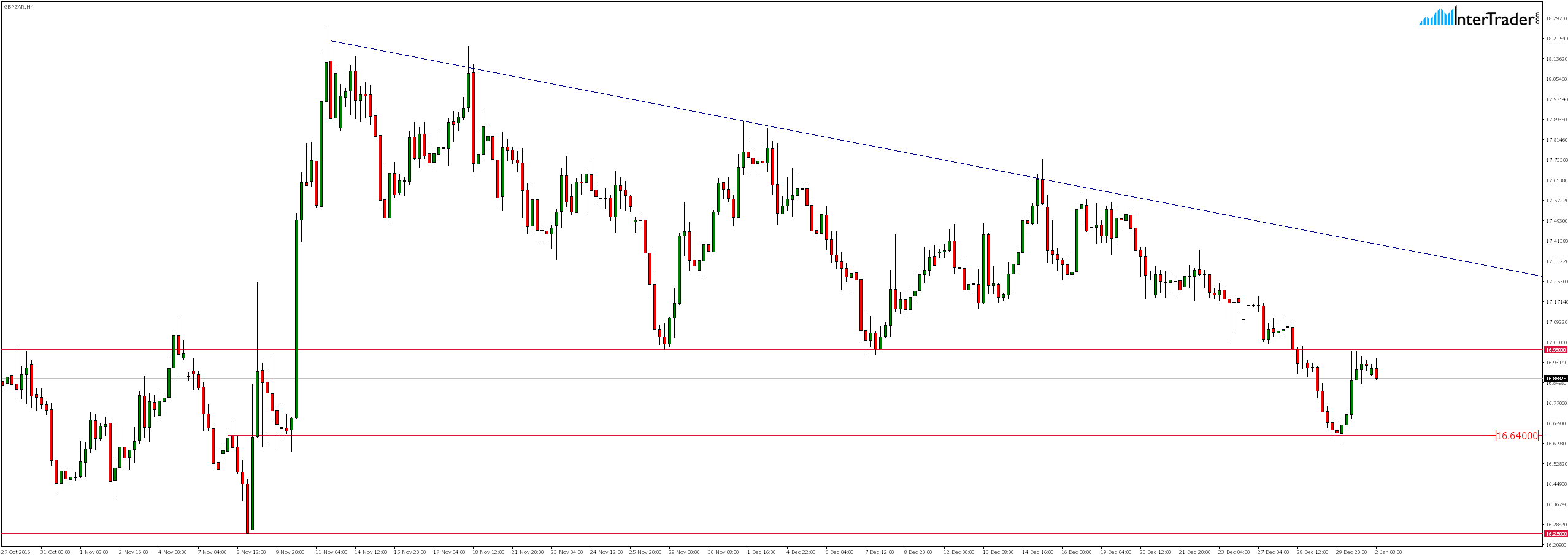 GBPZAR H4