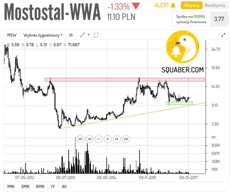 mostostal-wawa-w1
