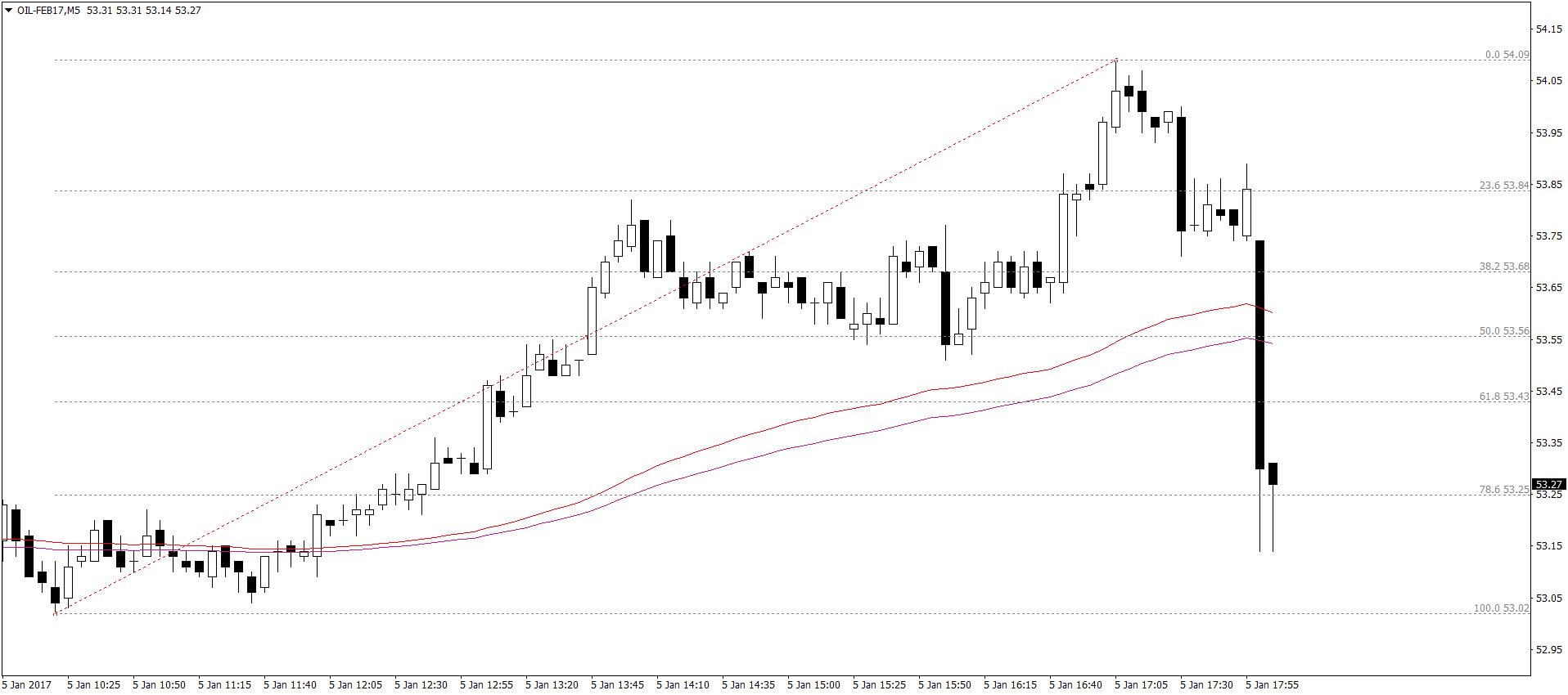 Ropa WTI M5