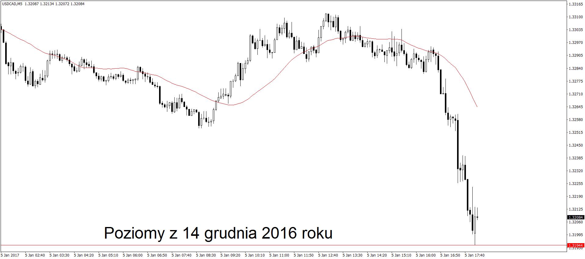 USD/CAD M5