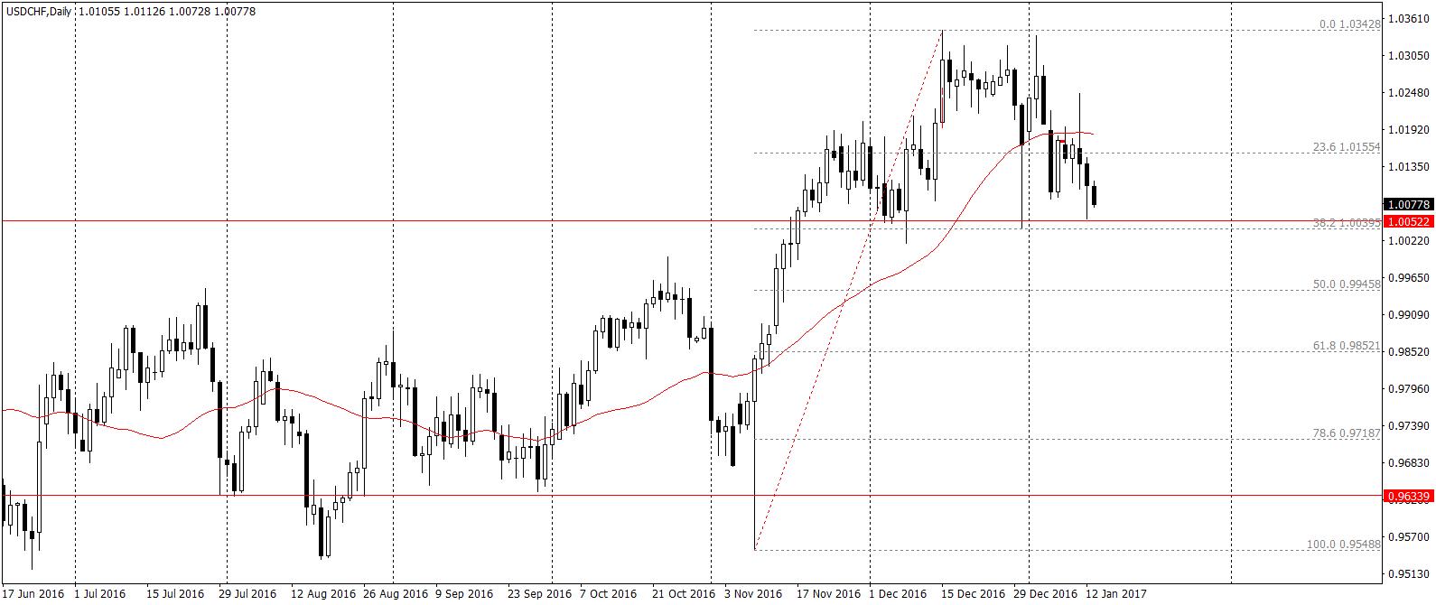 USD/CHF D1