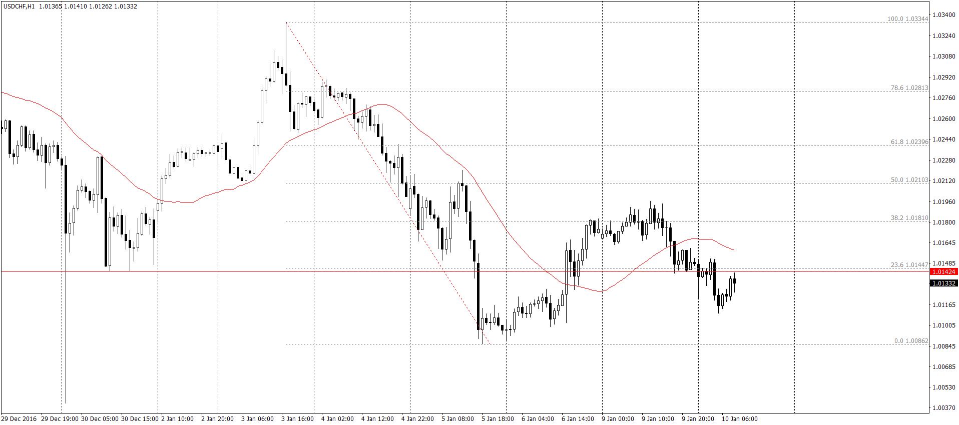 USD/CHF H1 – para w tym momencie znalazła się pod ciekawym oporem – jeżeli w miejscu tym pojawi się sygnał sprzedażowy, możemy liczyć na osunięcie do co najmniej dołków z 5 stycznia