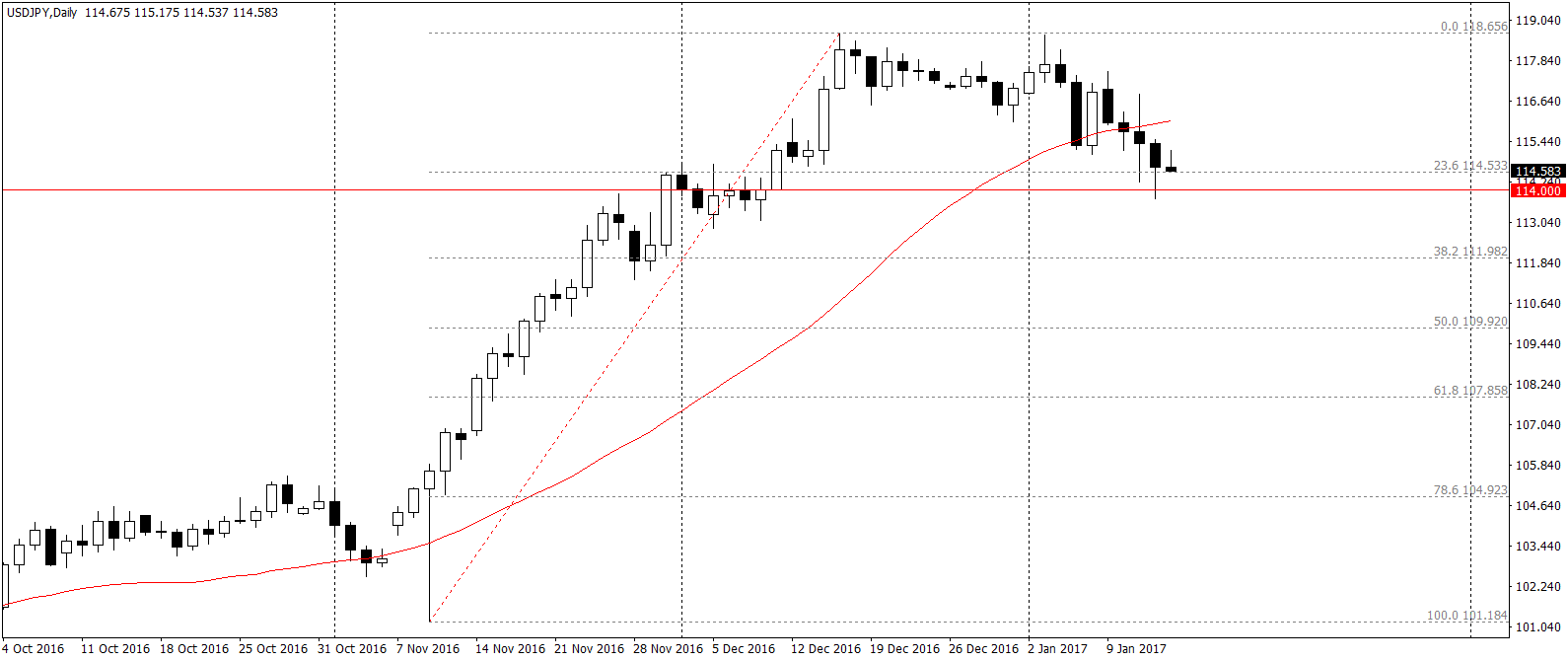USD/JPY D1