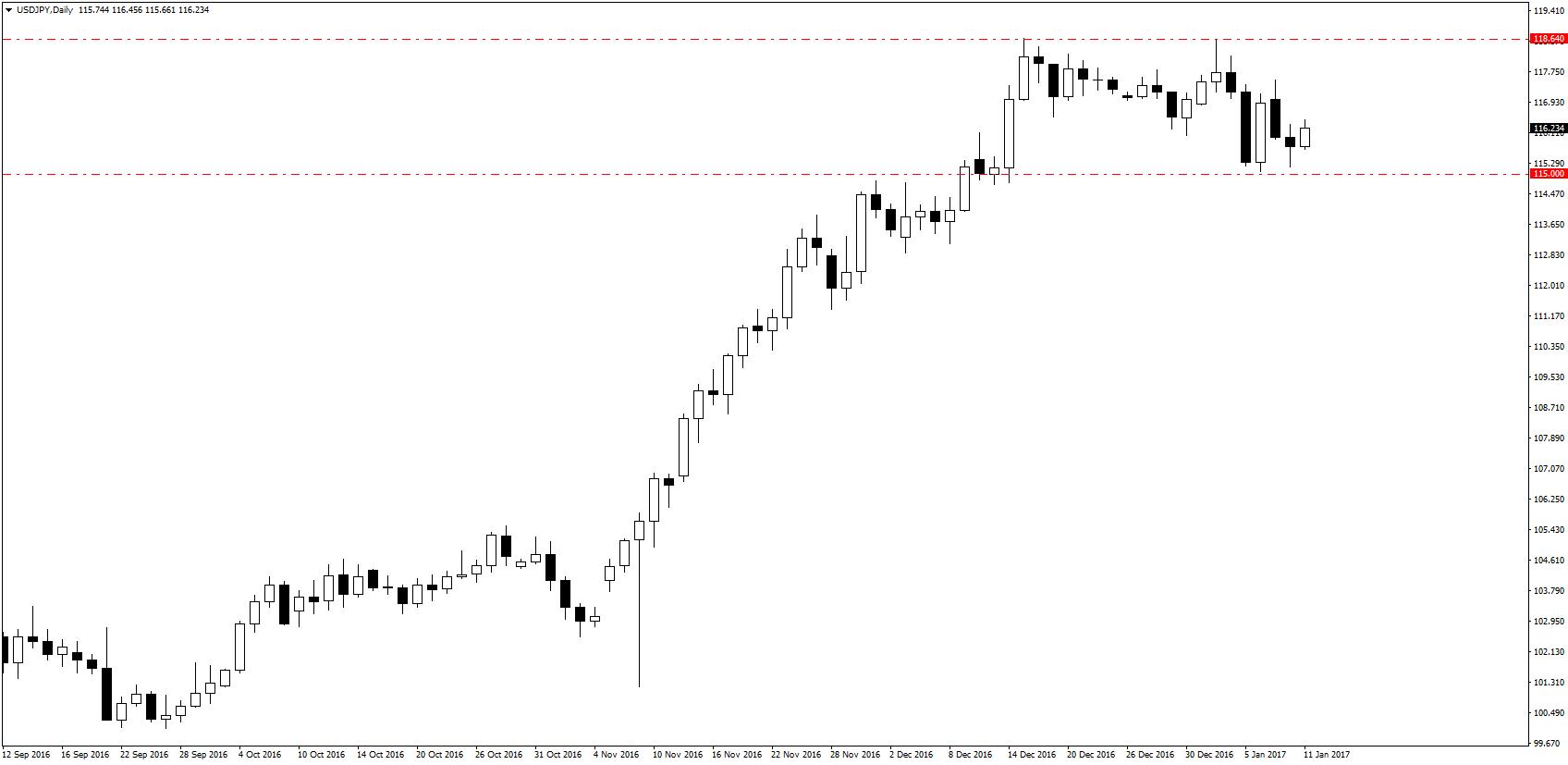 USD/JPY pozostaje w konsolidacji, jednak zdaniem analityków Danske kolejne dni mają należeć do niedźwiedzi.