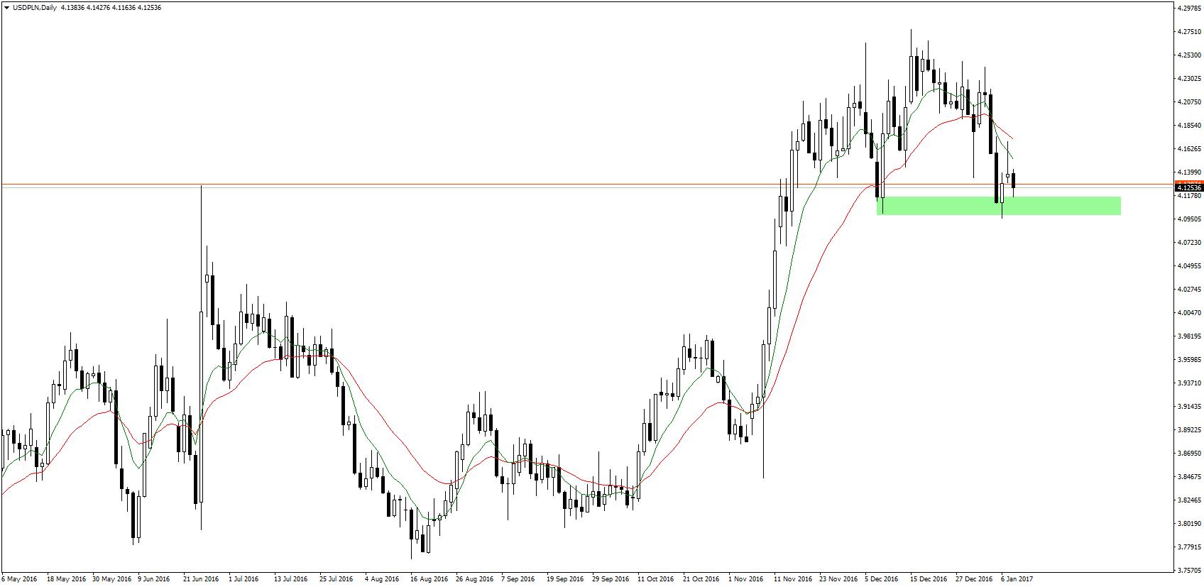 Podobnie jak w przypadku EUR/PLN, sytuacja na wykresie USD/PLN faworyzuje niedźwiedzie. Negatywnym sygnałem dla sprzedających może być brak przebicia strefy wsparcia w rejonie 4,1050