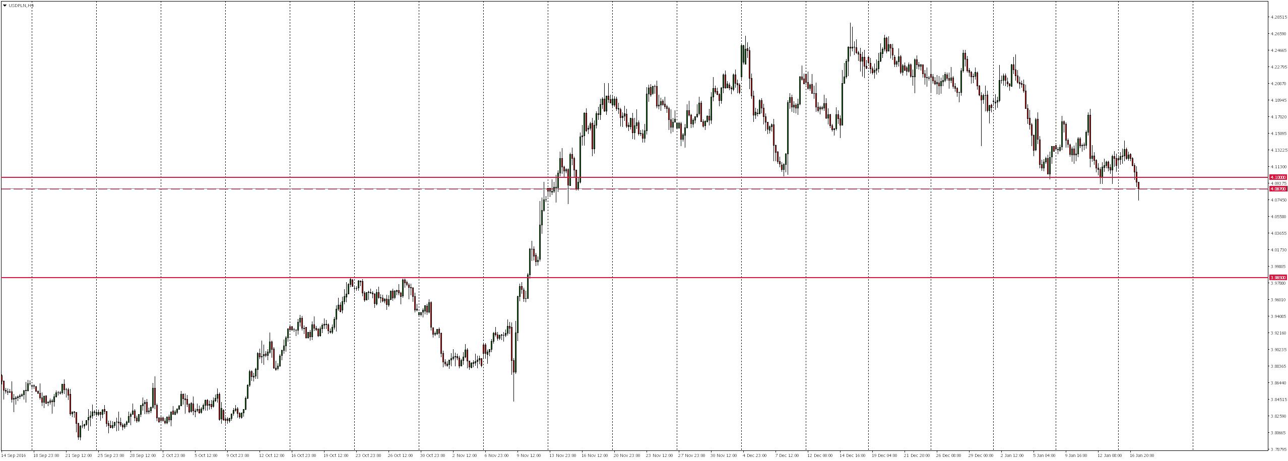 USDPLN H4