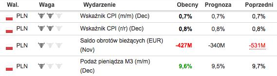 Źródło: pl.investing.com