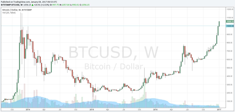 BTC/USD W1 według wyceny Bitstamp – wartość 1000USD została pokonana już 2 stycznia. W tym momencie cena znajduje się o prawie 60USD wyżej