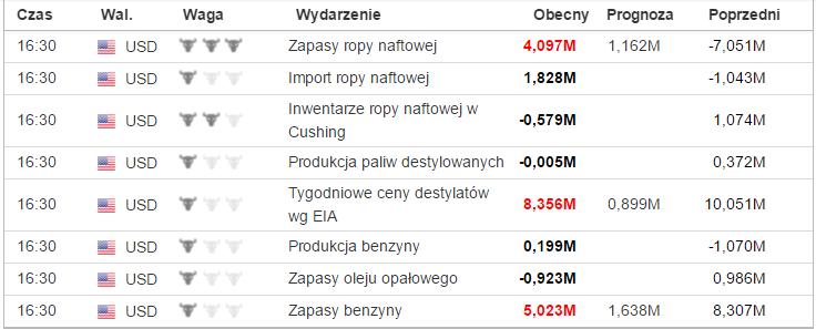 Źródło. pl.investing.com