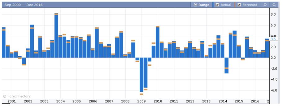 Miesięczne zmiany w poziomie PKB 2014 - 2016