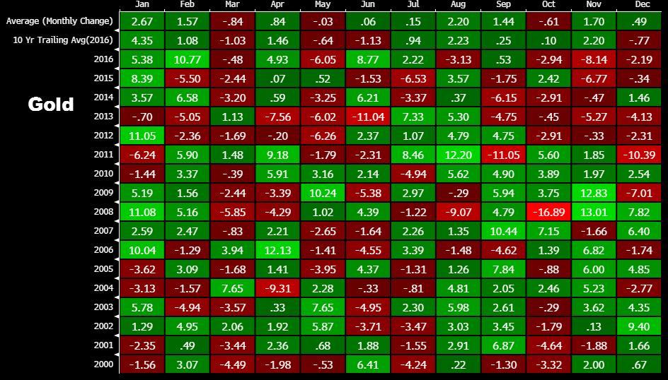 Historyczna zmiana wartości złota w kolejnych miesiącach roku na przestrzeni ostatnich 16 lat. Źródło: ForexLive