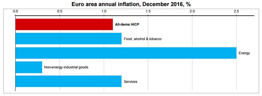 Ujęcie inflacji strefy euro z rozbiciem na sektory. Źródło: Eurostat