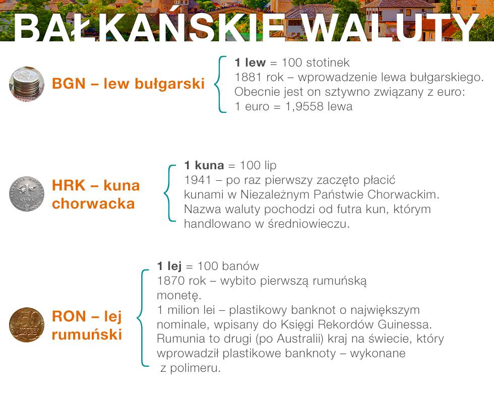 infografika_waluty_balkanskie