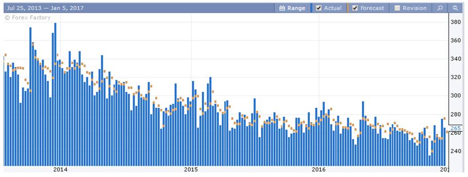 Poziom bezrobocia w stanach 2014 - 2016
