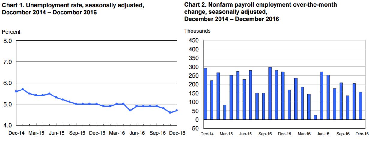 Wzrost stopy bezrobocia i spadek NFP nie zapowiadał dobrych rezultatów dla USD Źródło: BLS
