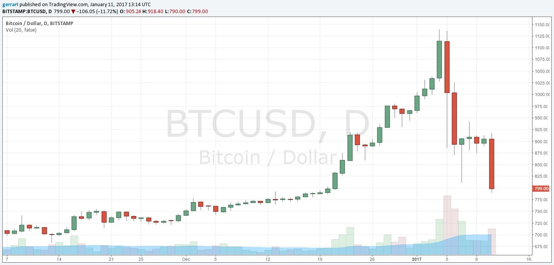 BTC/USD D1