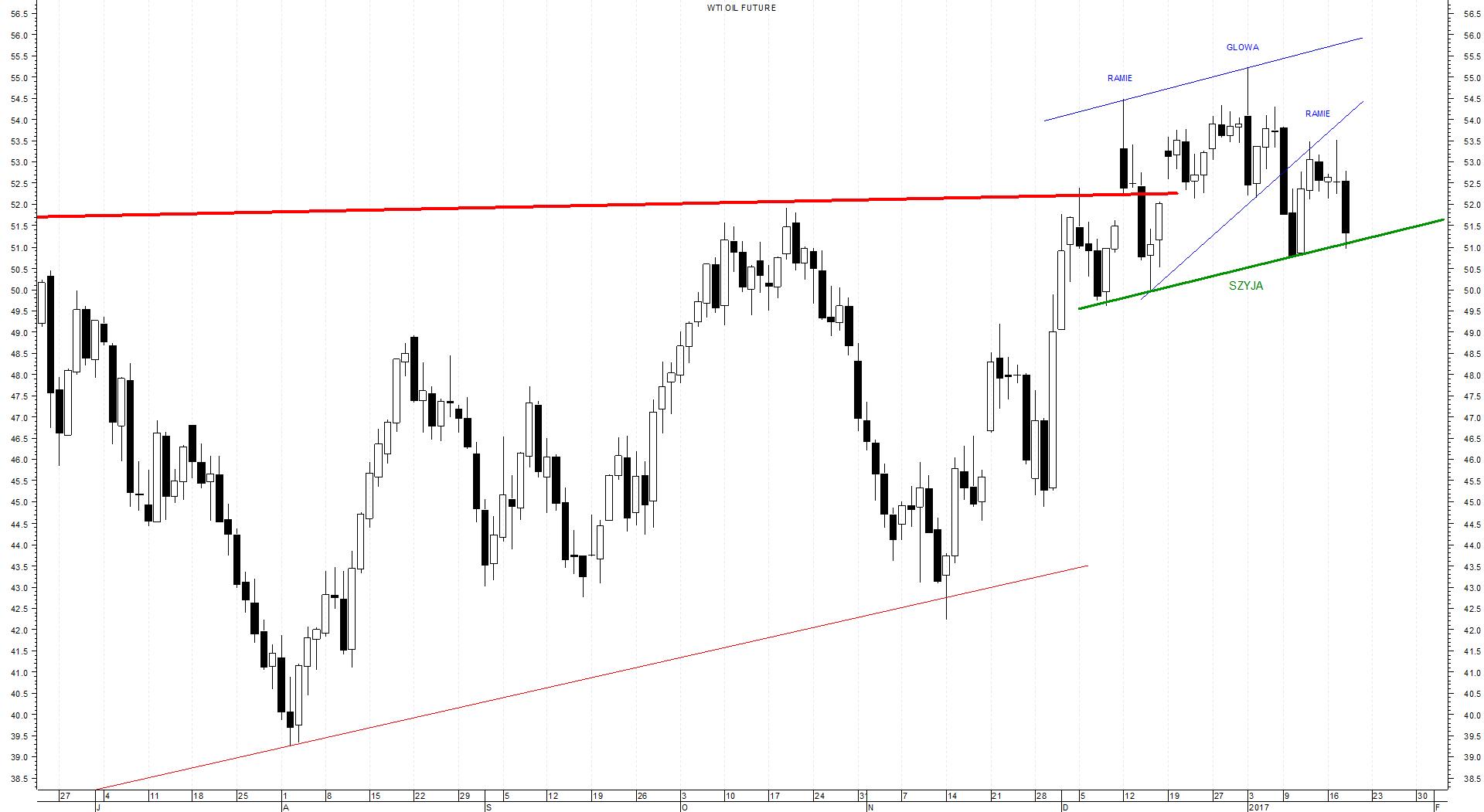 ropa-wti