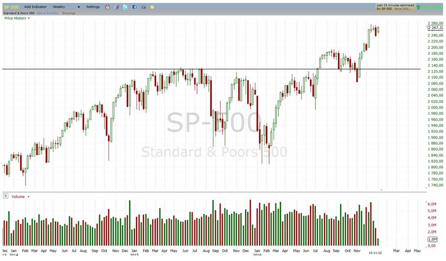 Indeks S&P500 lata 2014-2016