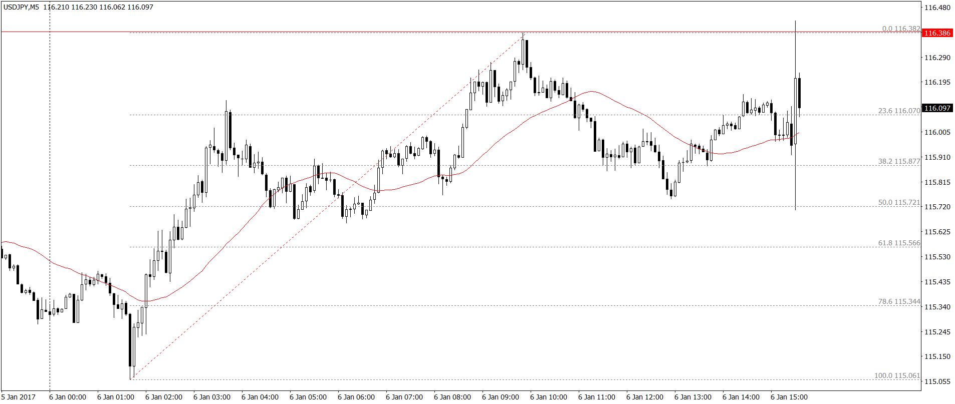 USD/JPY M5