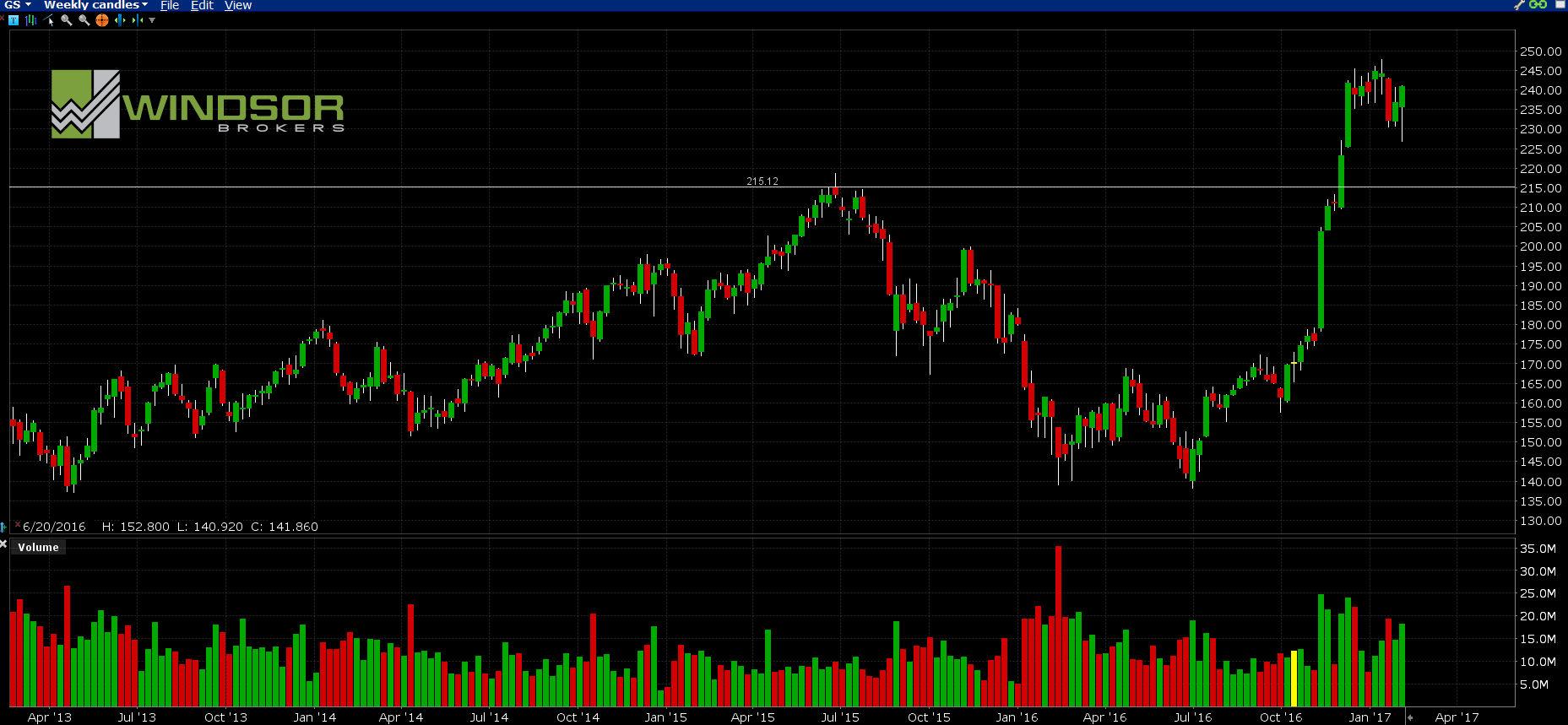 Wykres spółki Goldman Sachs.