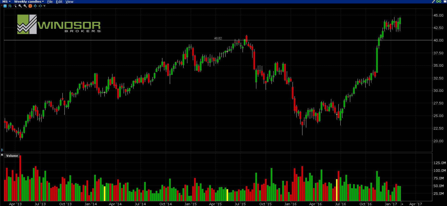 Wykres spółki Morgan Stanley.