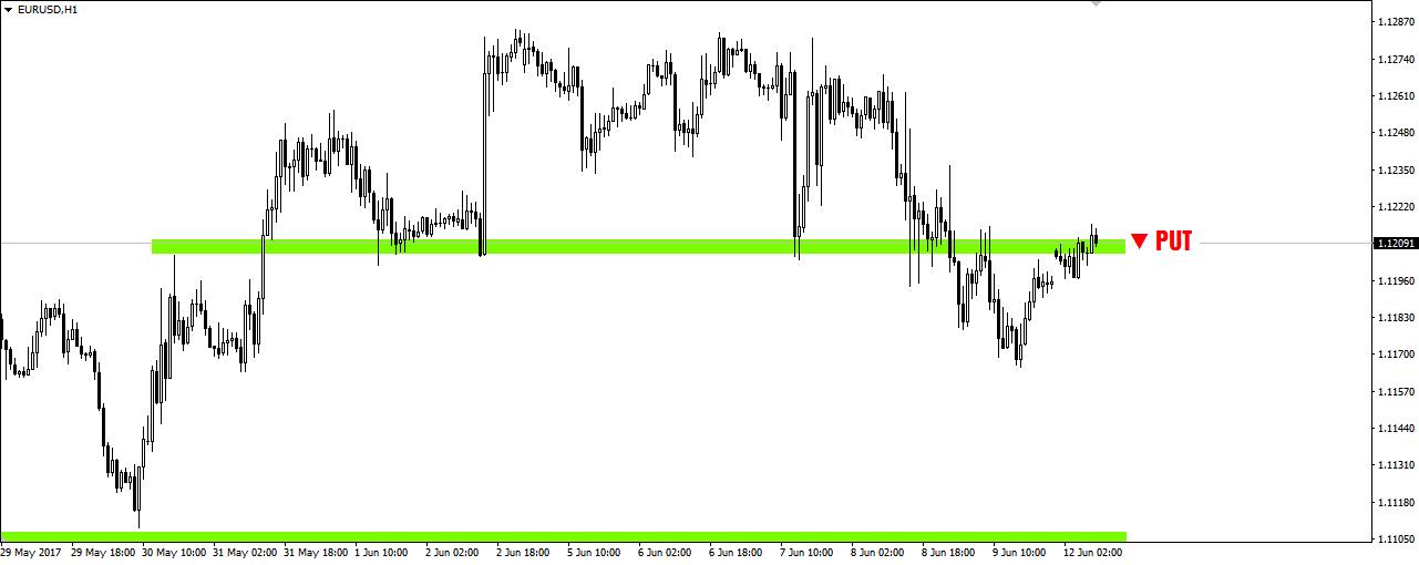 Handel opcjami na trend opcji binarnych