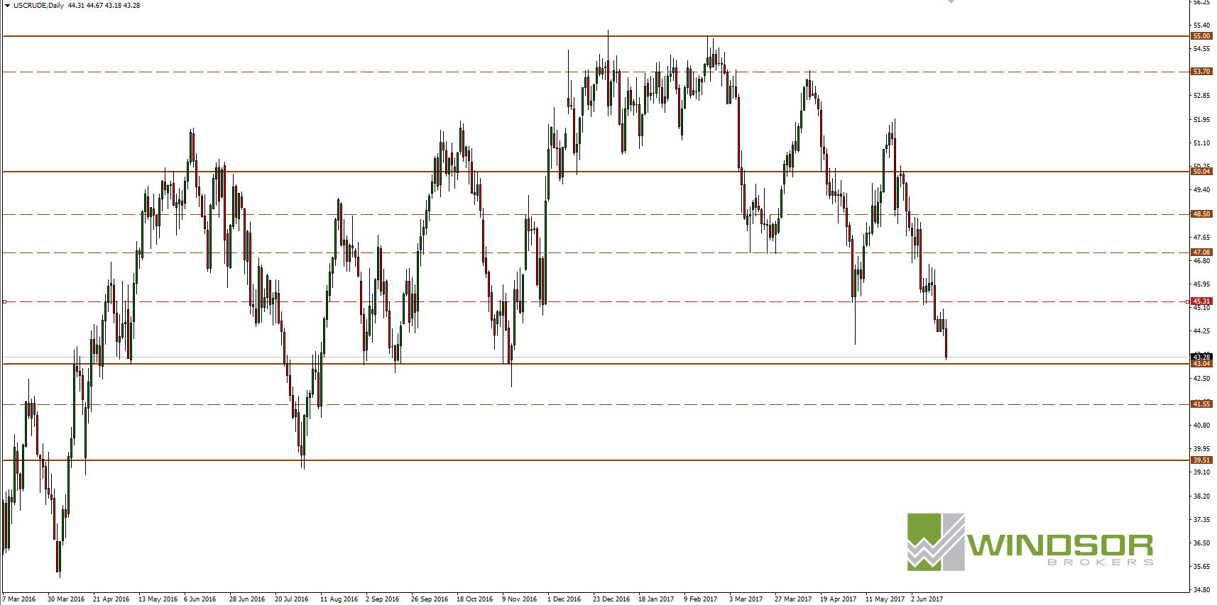 Ropa Crude WTI D1