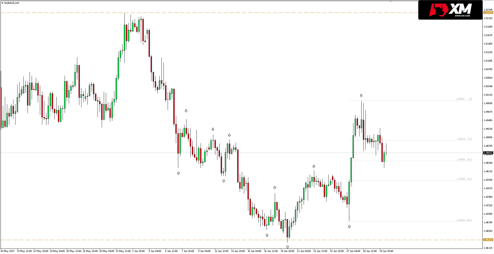 Forex h4 trend