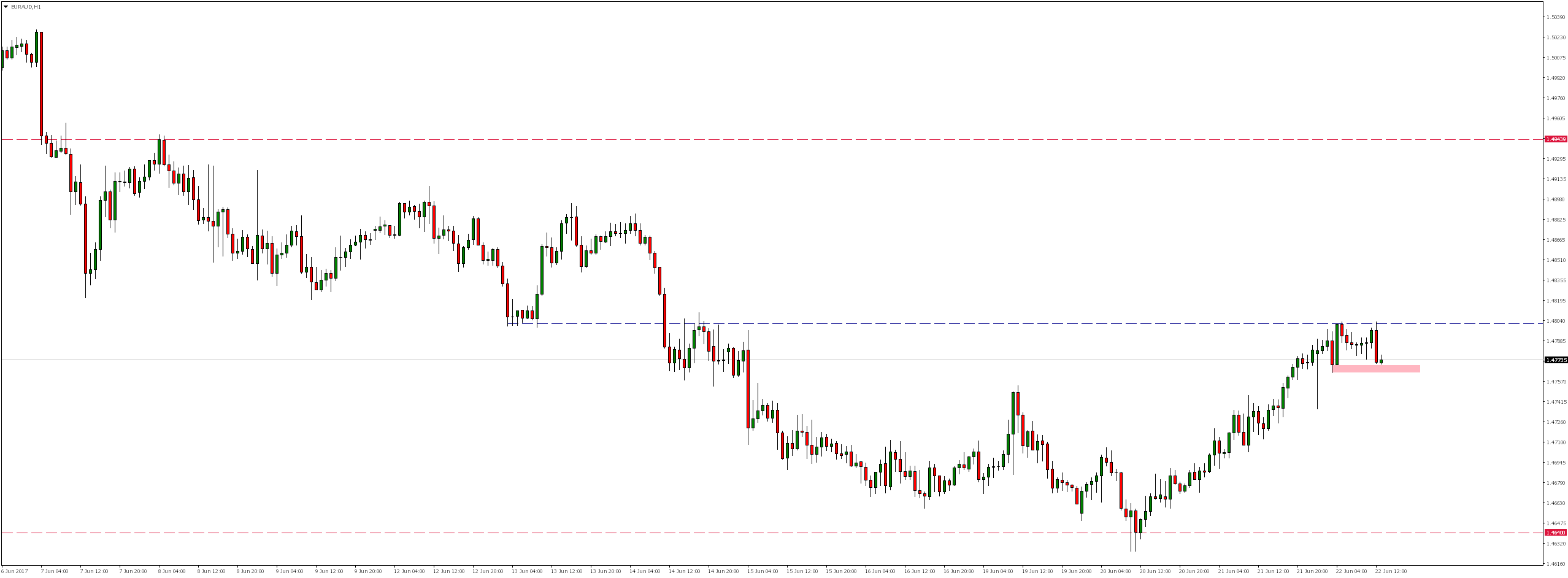 Option For Today - PUT on EURAUD 22/06/2017 - comparic.com