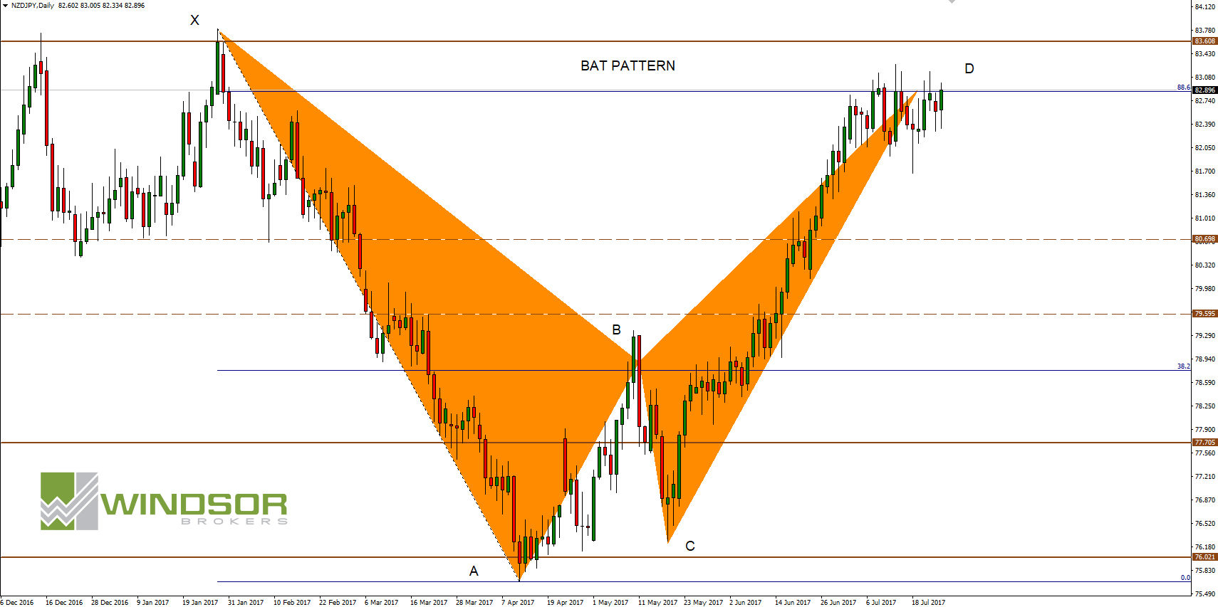 harmonic trading NZDJPY D1