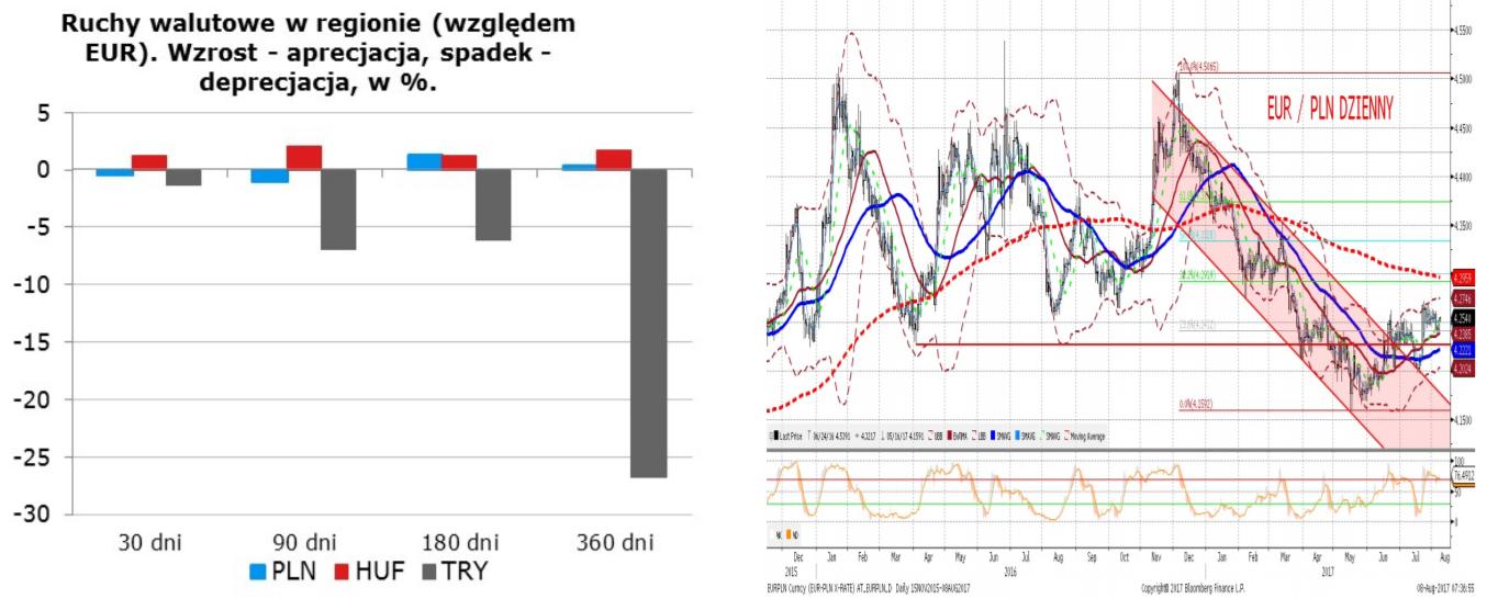 najniższa cena piękno najlepsze ceny eur pln dzienny - Forex - Giełda - komentarze, analizy ...