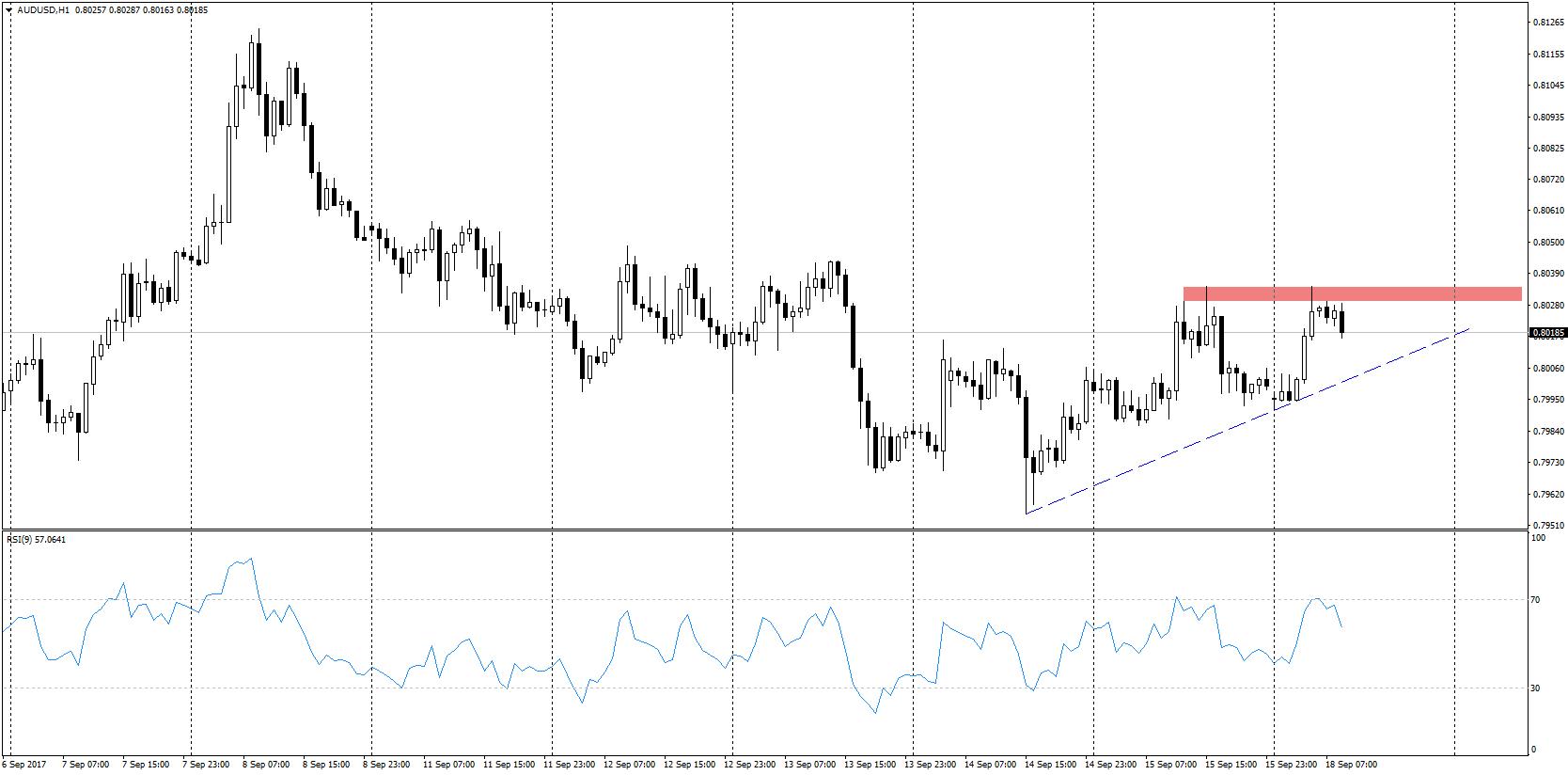 9a0ec9c8f194 Poranny przegląd rynkowy - ten tydzień należy do FOMC