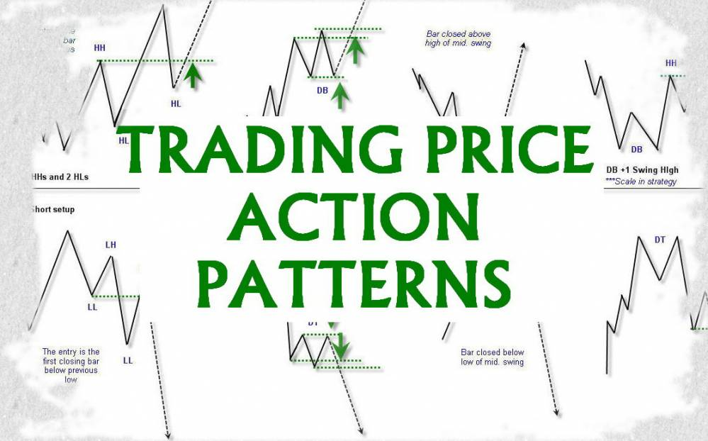 Trading Price Action Patterns