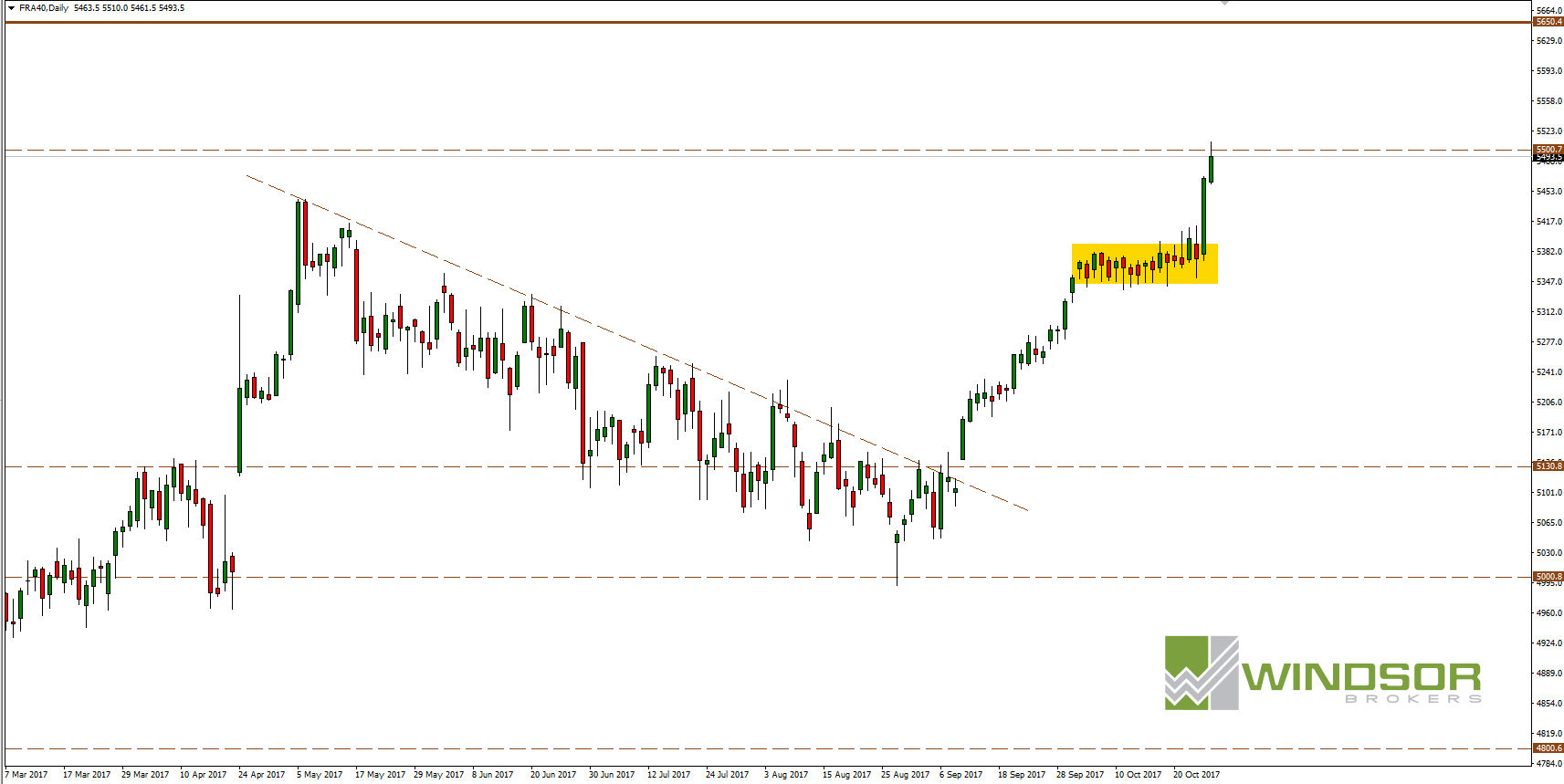 CAC40 D1
