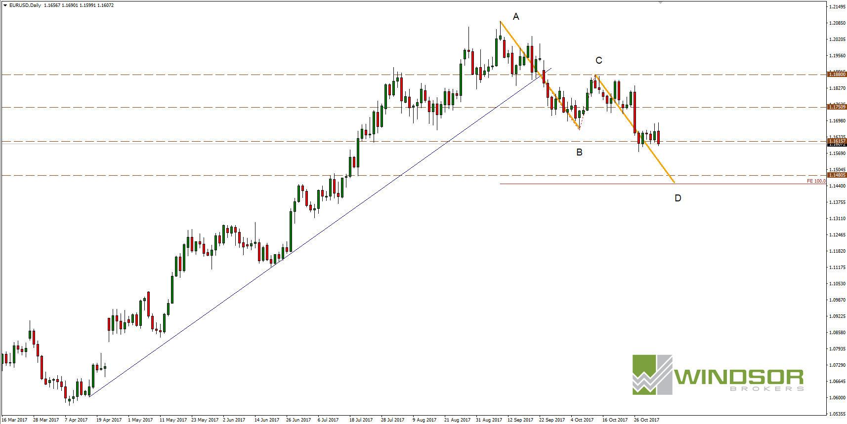 Wykres EURUSD dla D1 trading harmoniczny