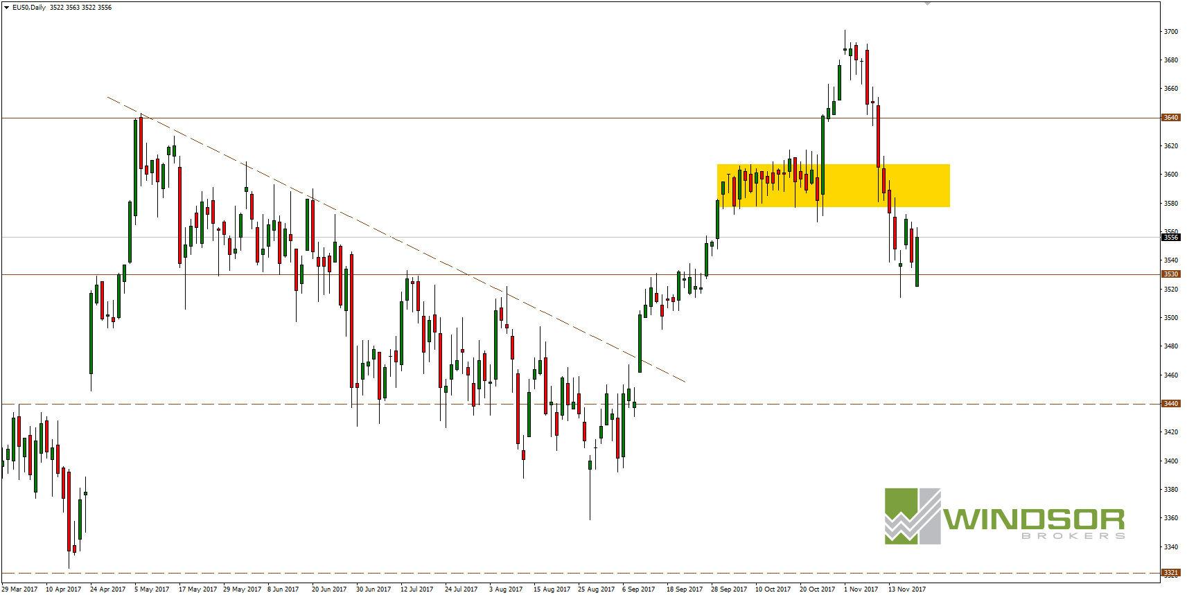Wykres Euro Stoxx 50 dla interwału D1