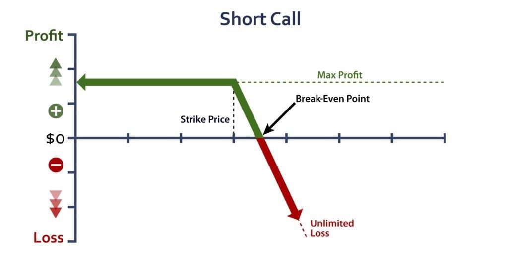 Najczęstsze strategie handlowe opcji