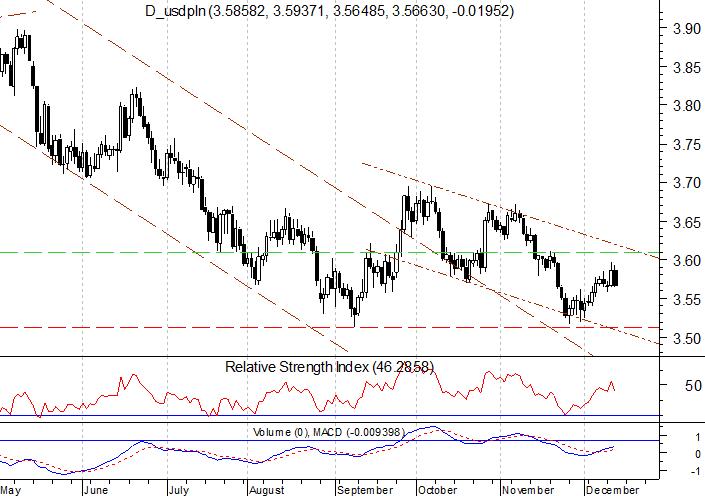 c52f9bed34cf Bieżący tydzień na rynku walutowym upływa w wyniku ważnych wydarzeń makro.  Ostatnie posiedzenie w tym roku miał już amerykański Fed.