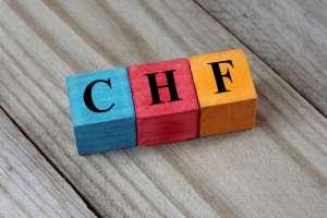 Frank szwajcarski nadal przy 4,15 PLN! CHF/PLN walczy o zakres 4,14 PLN