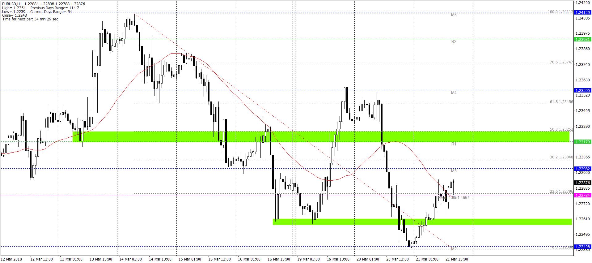 Wskazówki dla traderów w opcjach binarnych
