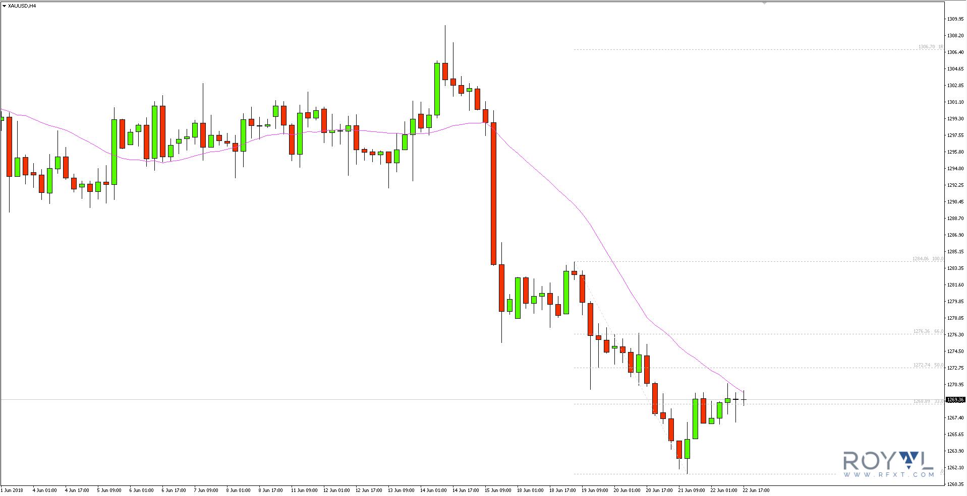 Forex zmiana trendu