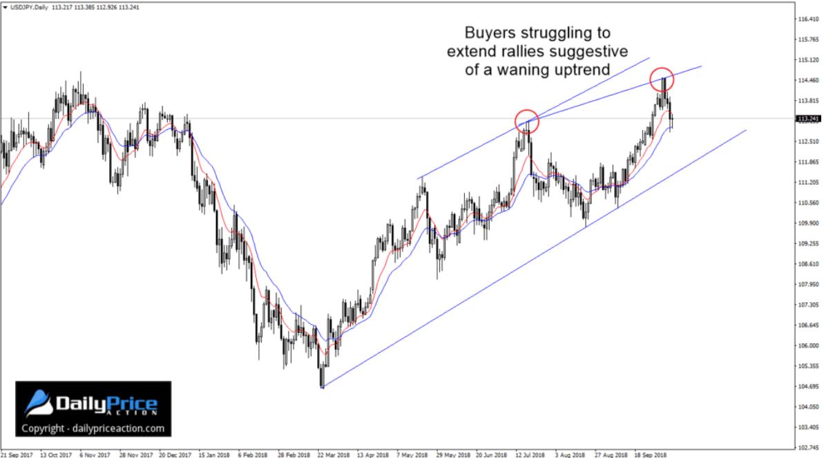Justin Bennett: USD/JPY gotowy do dalszych spadków
