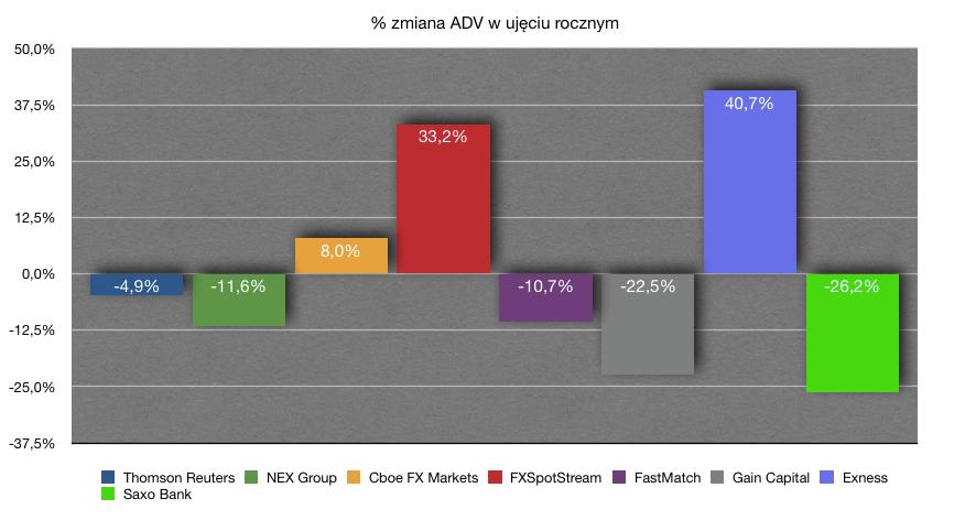 Procentowa zmiana wolumenu ADV w ujęciu rocznym. Dane za wrzesień2018